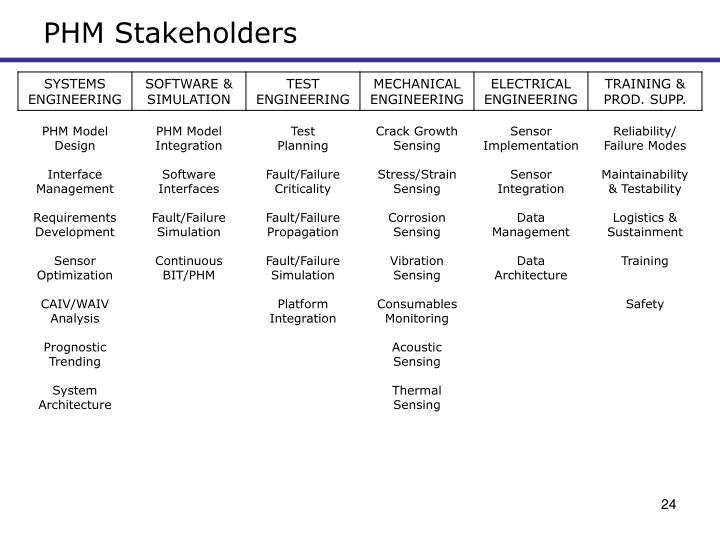 PHM Stakeholders