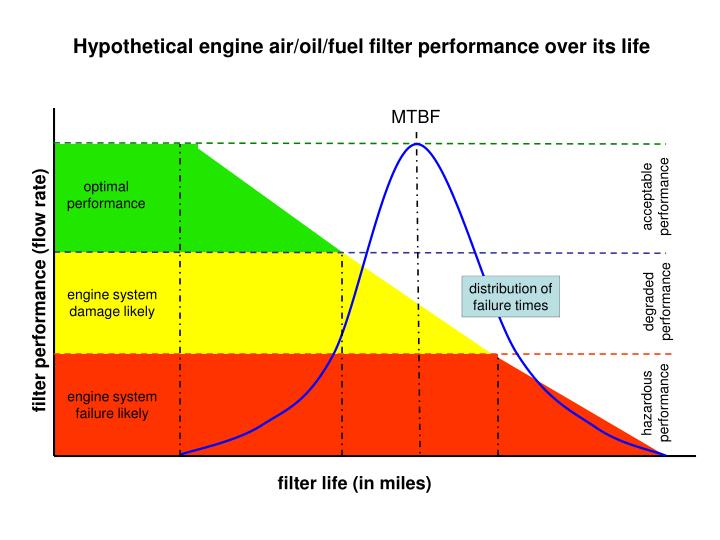 Hypothetical engine air/oil/fuel filter performance over its life