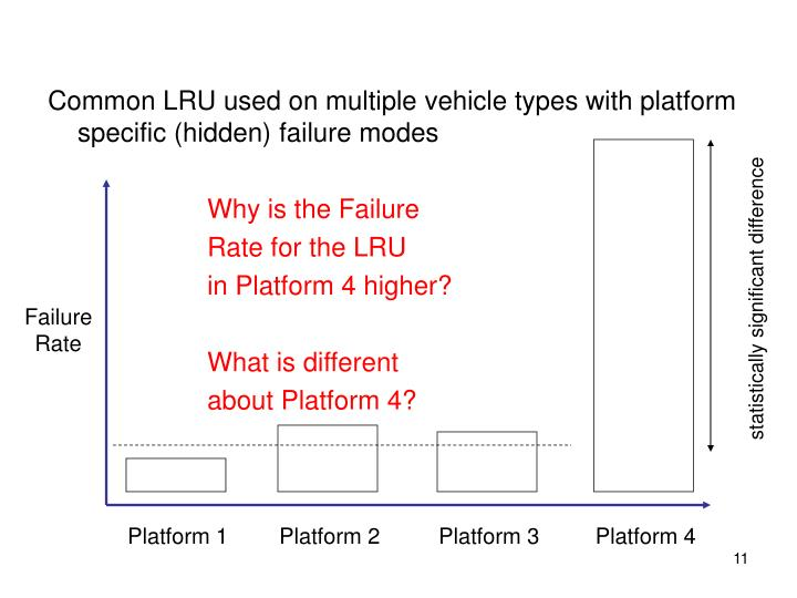 Common LRU used on multiple vehicle types with platform specific (hidden) failure modes