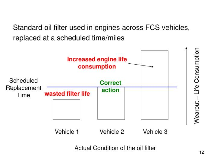Standard oil filter used in engines across FCS vehicles,
