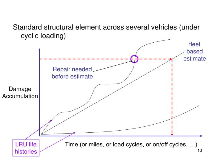 Standard structural element across several vehicles (under cyclic loading)