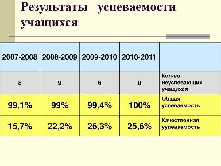Результаты   успеваемости учащихся