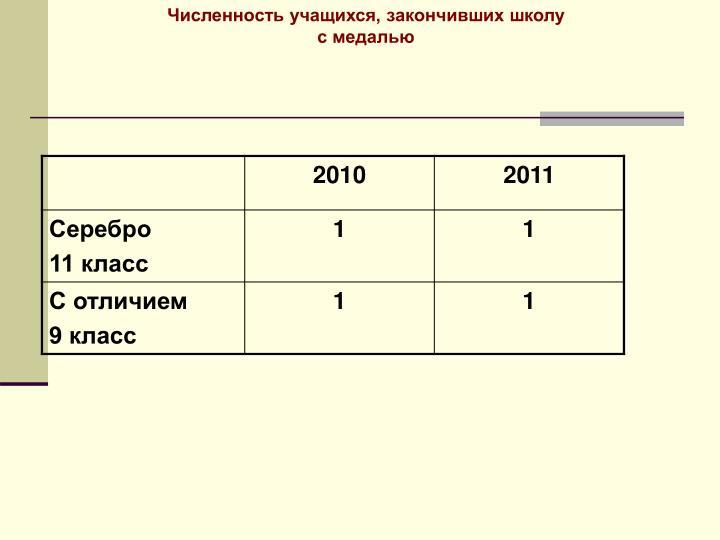 Численность учащихся, закончивших школу