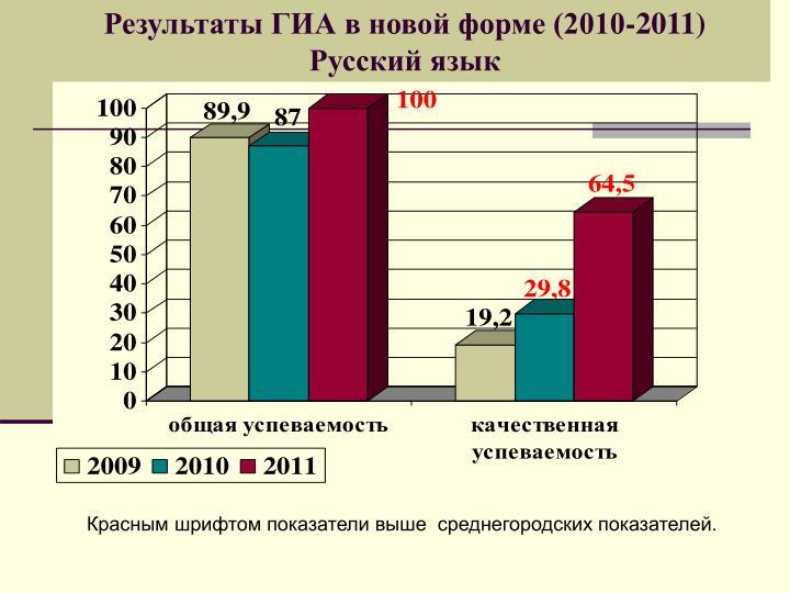 Результаты ГИА в новой форме (2010-2011) Русский язык