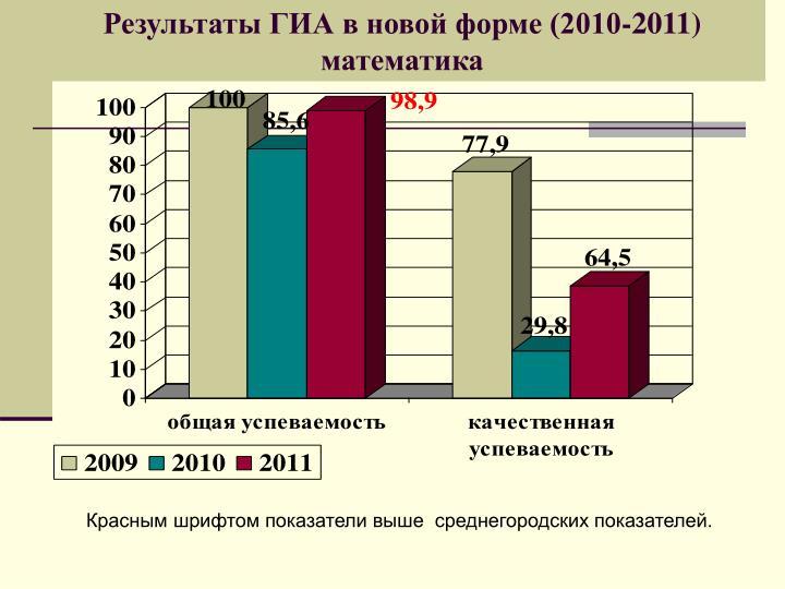 Результаты ГИА в новой форме (2010-2011) математика