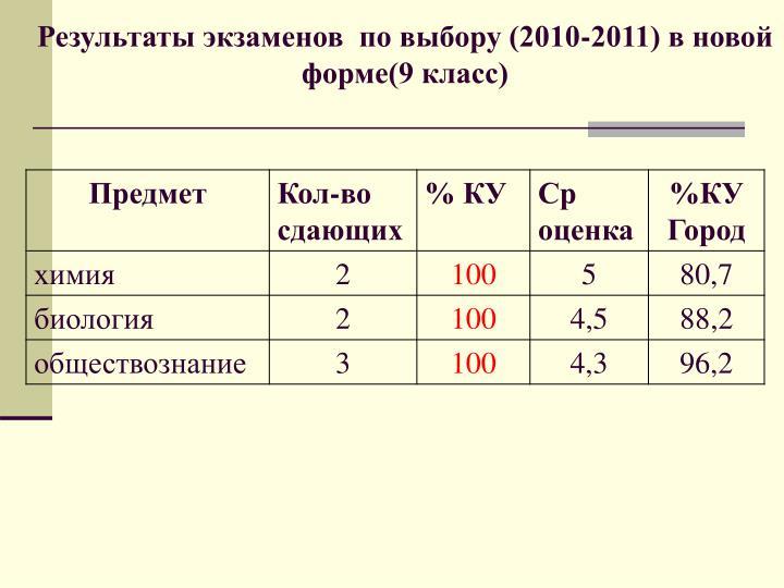 Результаты экзаменов  по выбору (2010-2011) в новой форме(9 класс)