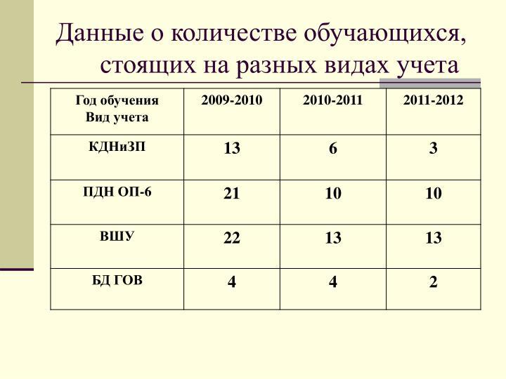 Данные о количестве обучающихся, стоящих на разных видах учета