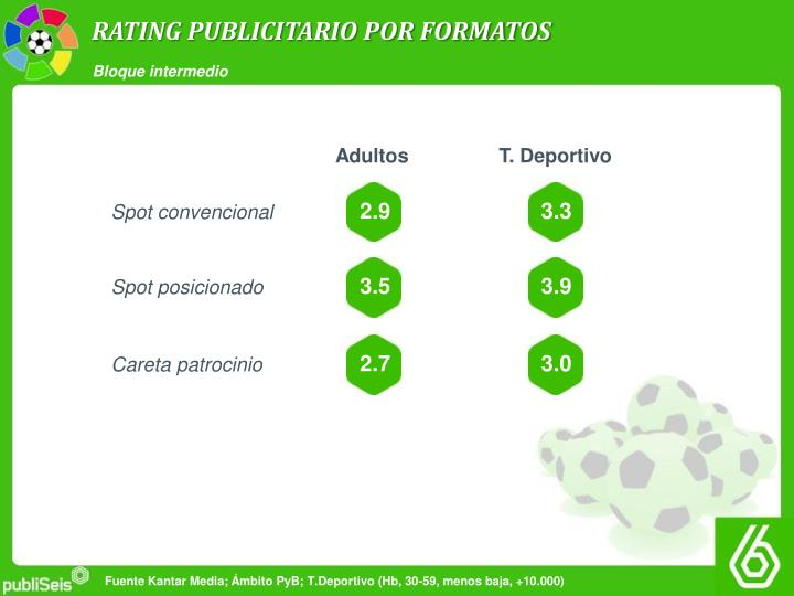 RATING PUBLICITARIO POR FORMATOS