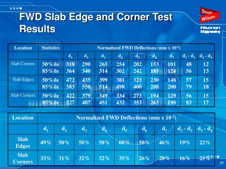 FWD Slab Edge and Corner Test Results