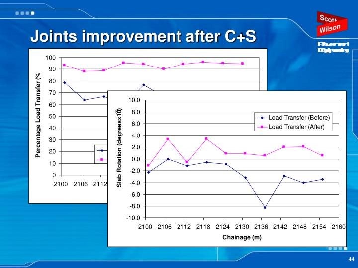 Joints improvement after C+S