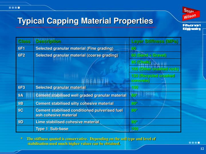 Typical Capping Material Properties