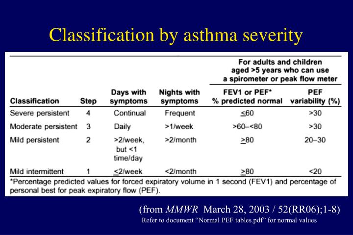 Classification by asthma severity