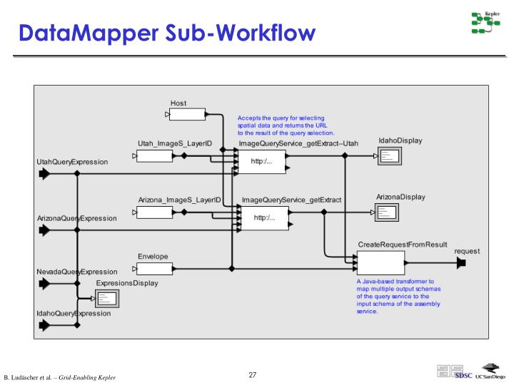DataMapper Sub-Workflow
