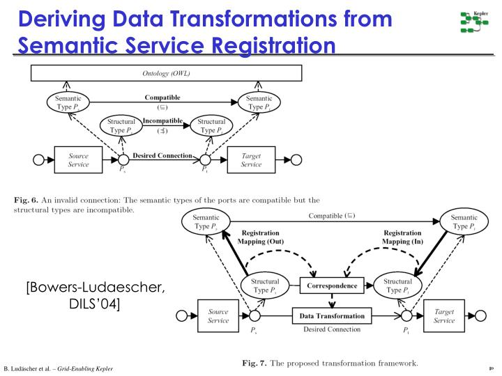 Deriving Data Transformations from Semantic Service Registration