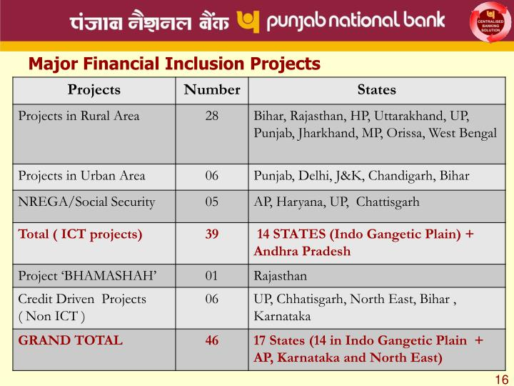 Major Financial Inclusion Projects