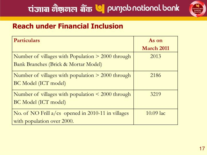 Reach under Financial Inclusion