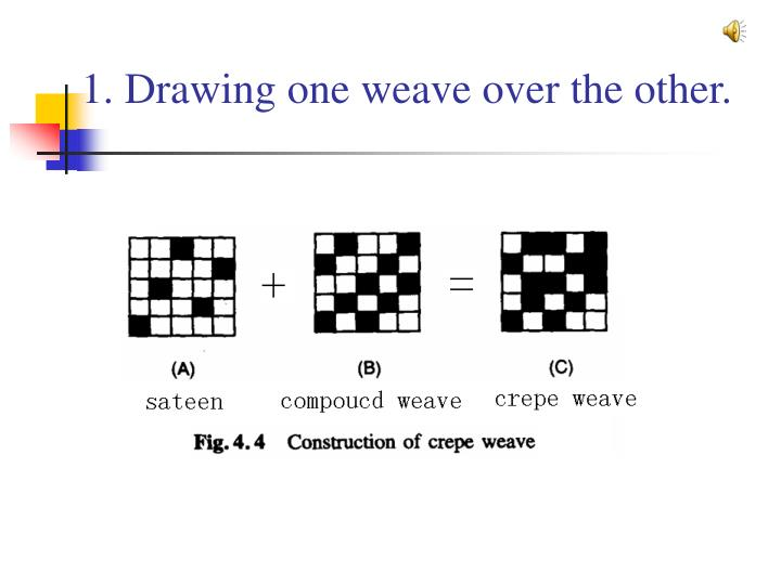 1. Drawing one weave over the other.