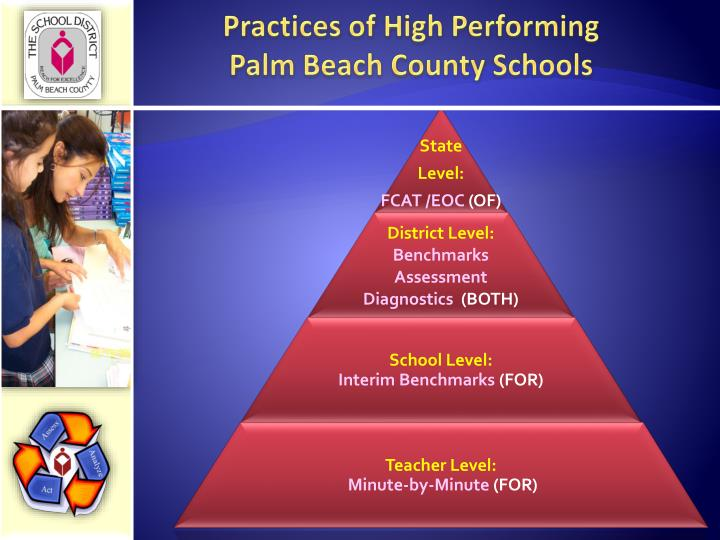 Practices of High Performing