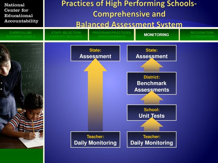 Practices of High Performing Schools-Comprehensive and