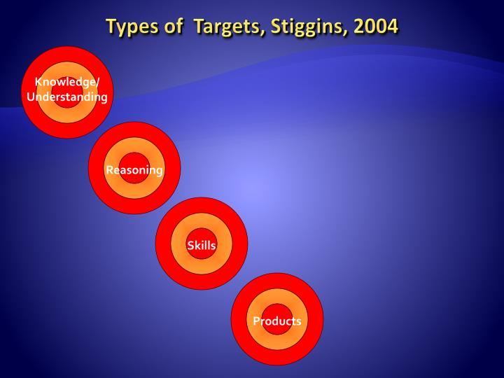 Types of  Targets,