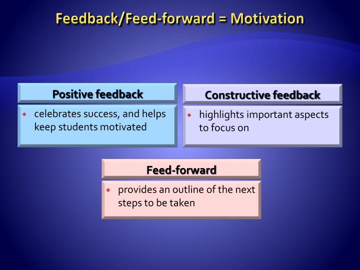Feedback/Feed-forward = Motivation