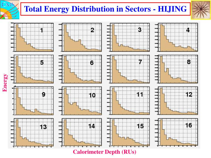 Total Energy Distribution in Sectors - HIJING