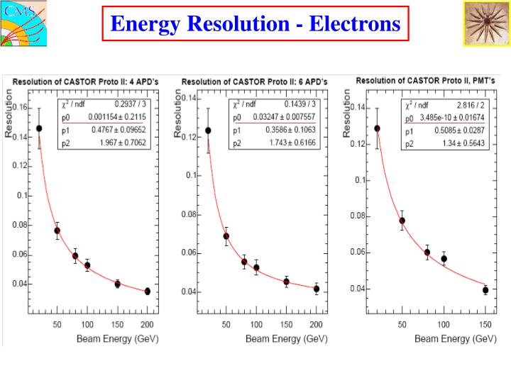 Energy Resolution - Electrons