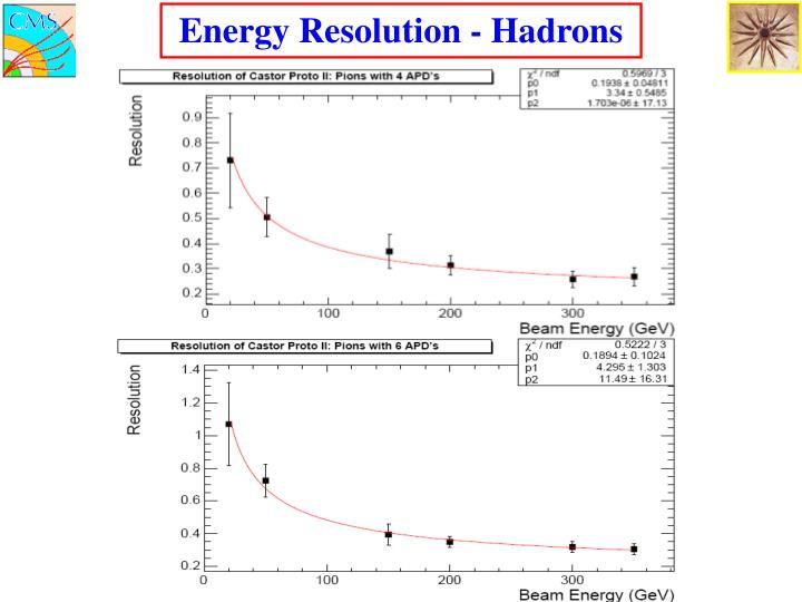 Energy Resolution - Hadrons