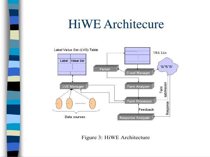 HiWE Architecure