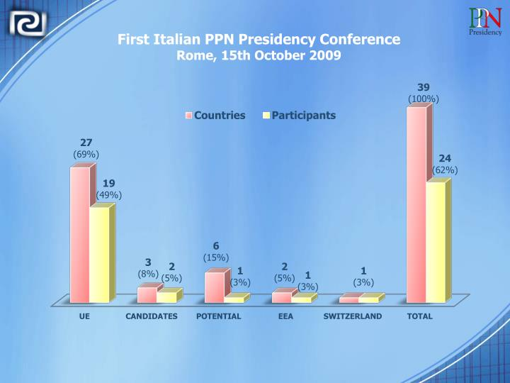 First Italian PPN Presidency Conference