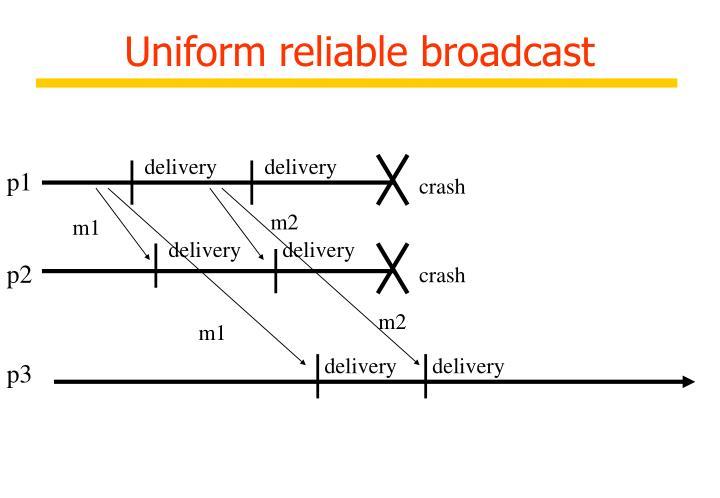 Uniform reliable broadcast