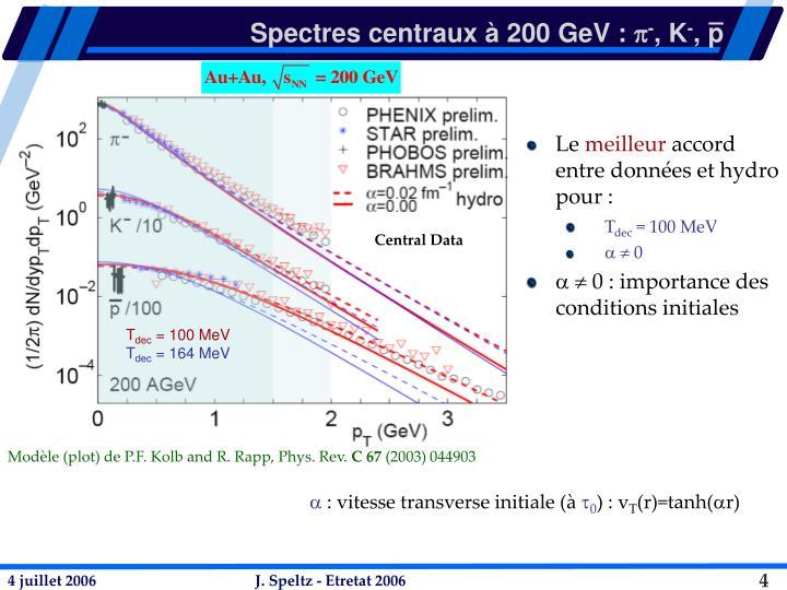 Spectres centraux à 200 GeV :