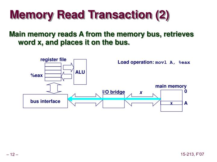 Memory Read Transaction (2)