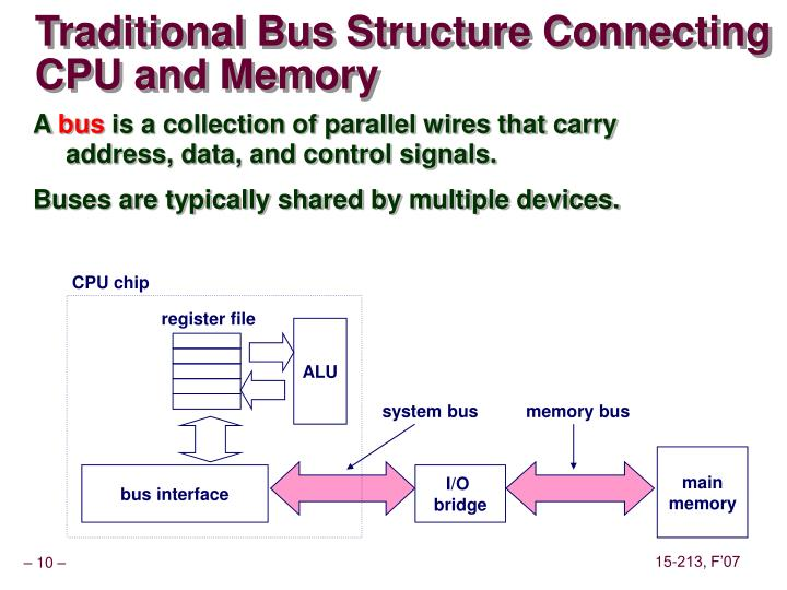 Traditional Bus Structure Connecting