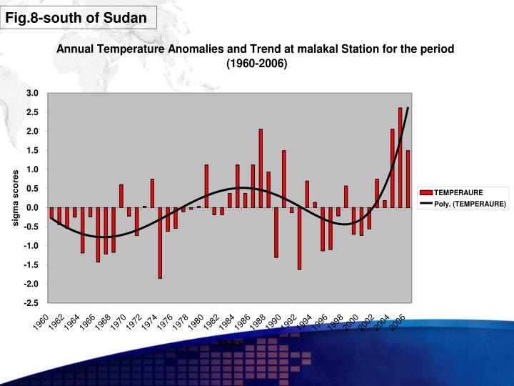 Fig.8-south of Sudan