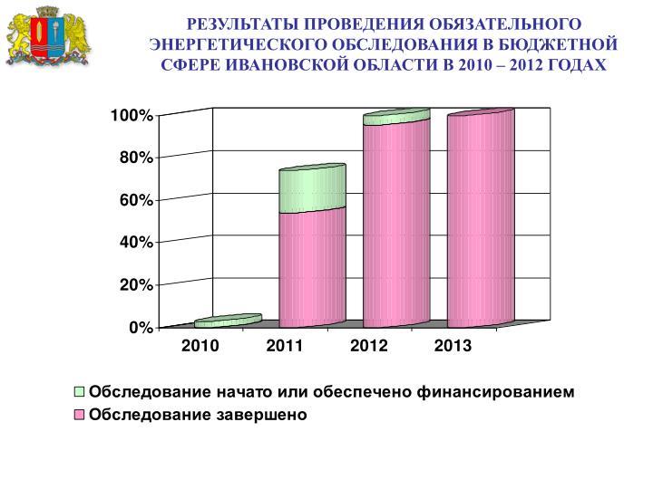 РЕЗУЛЬТАТЫ ПРОВЕДЕНИЯ ОБЯЗАТЕЛЬНОГО ЭНЕРГЕТИЧЕСКОГО ОБСЛЕДОВАНИЯ В БЮДЖЕТНОЙ СФЕРЕ ИВАНОВСКОЙ ОБЛАСТИ В 2010 – 2012 ГОДАХ