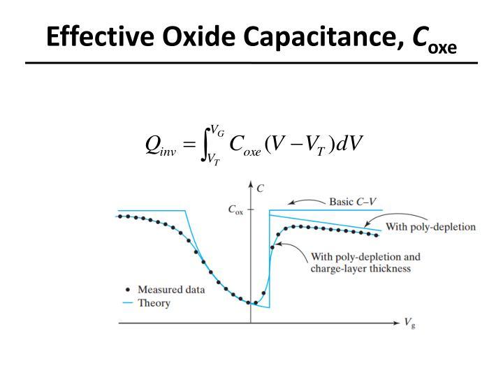 Effective Oxide Capacitance,