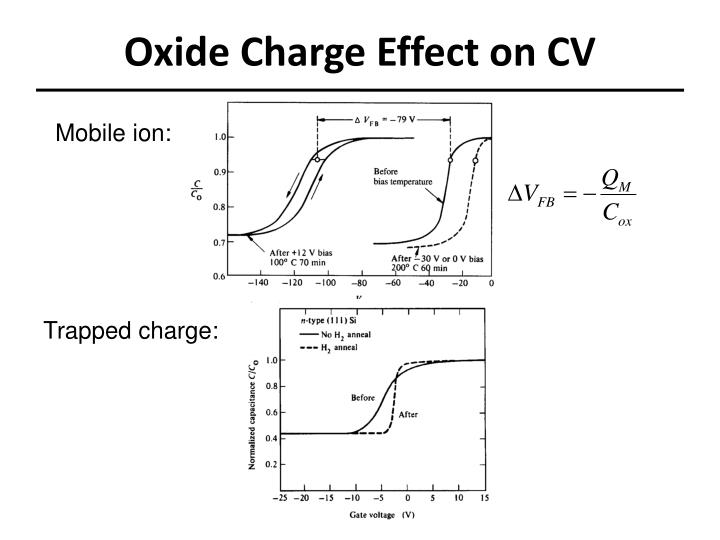 Oxide Charge Effect on CV