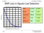 snr loss in square law detectors