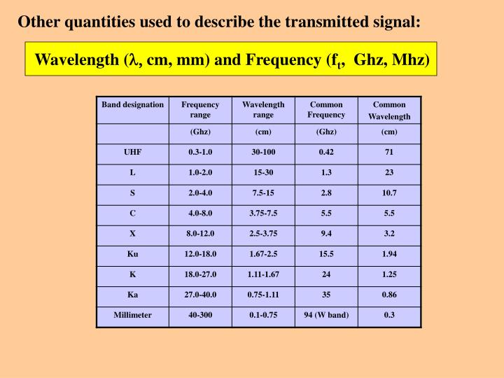 Other quantities used to describe the transmitted signal: