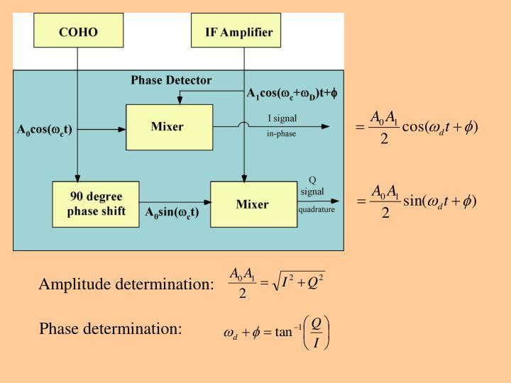 Amplitude determination: