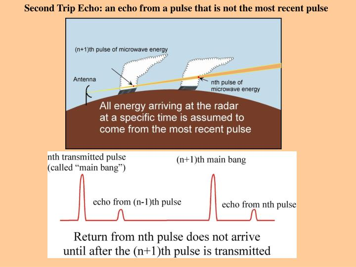 Second Trip Echo: an echo from a pulse that is not the most recent pulse