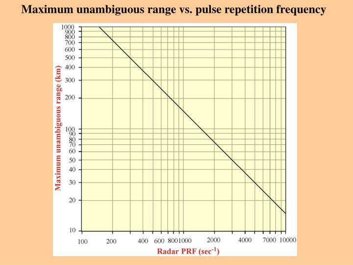 Maximum unambiguous range vs. pulse repetition frequency