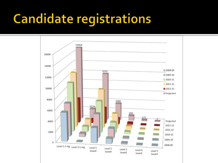 Candidate registrations