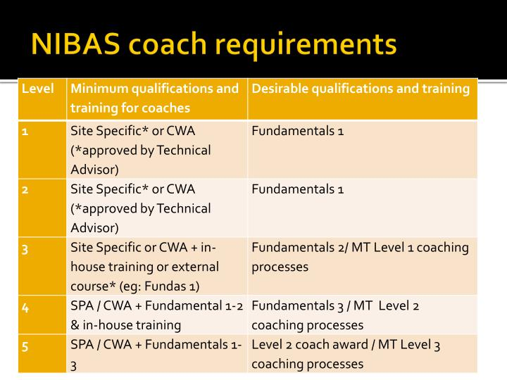 NIBAS coach requirements
