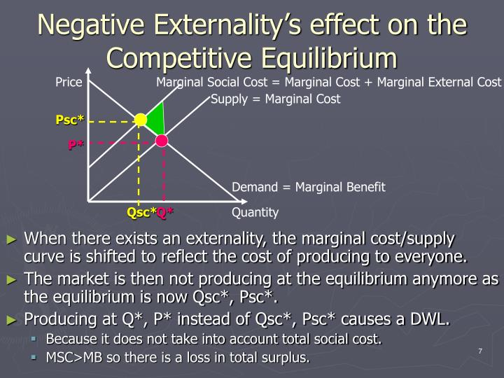 Negative Externality's effect on the  Competitive Equilibrium