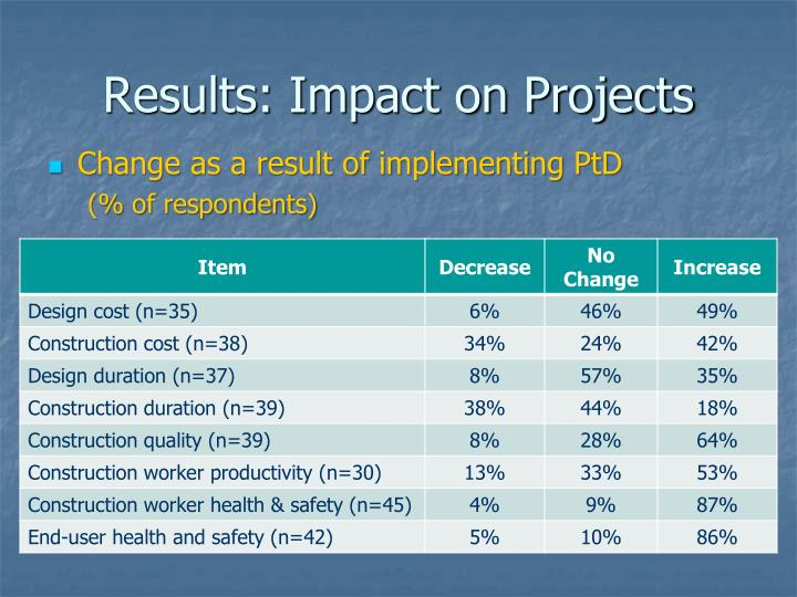 Results: Impact on Projects