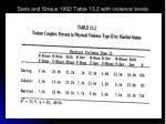 stets and straus 1992 table 13 2 with violence levels