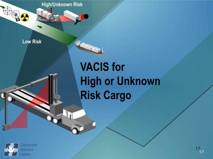 High/Unknown Risk