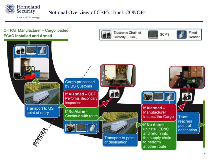 Notional Overview of CBP's Truck CONOPs